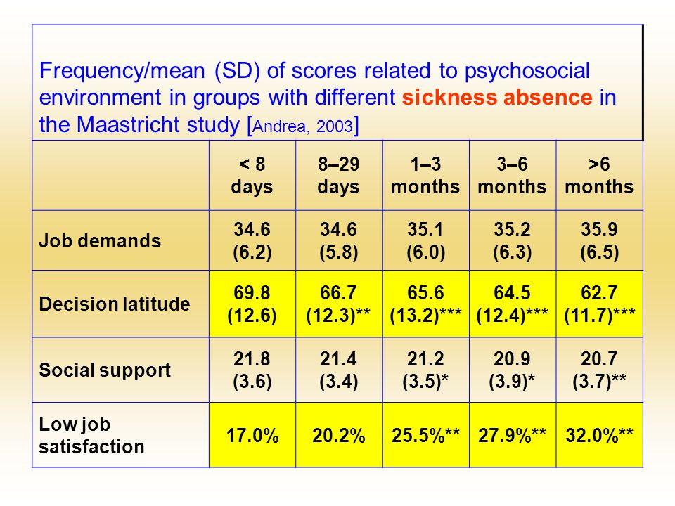 Frequency/mean (SD) of scores related to psychosocial environment in groups with different sickness absence in the Maastricht study [Andrea, 2003]